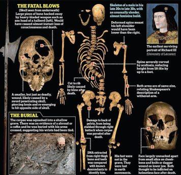 Esqueleto de Ricardo III com descrições.
