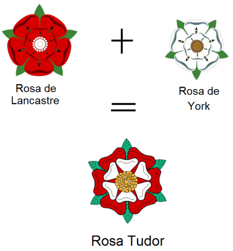 Fusão das duas rosas, originando uma terceira.